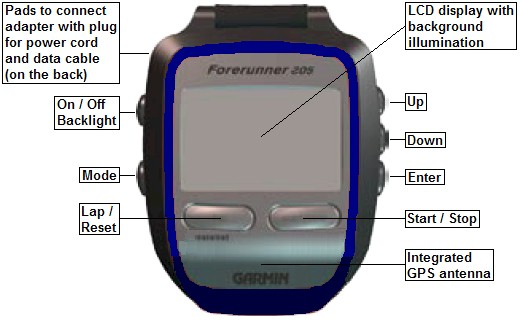 garmin forerunner205 overview en Best GPS Watch for Women
