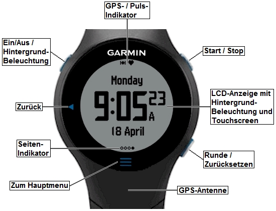 garmin forerunner610 overview GPS Watch and Heart Rate Monitor